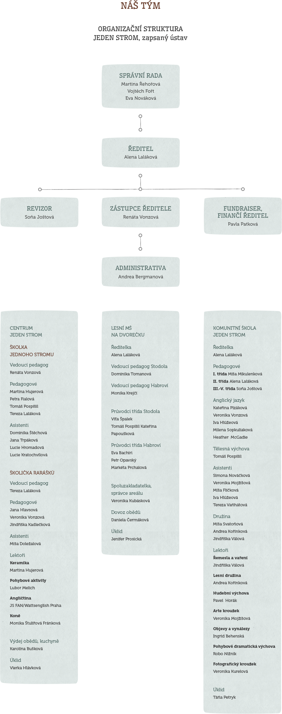 Organizační struktrura